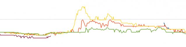 Der Temperaturverlauf über einen Tag. Jede Linie ist ein Tag.